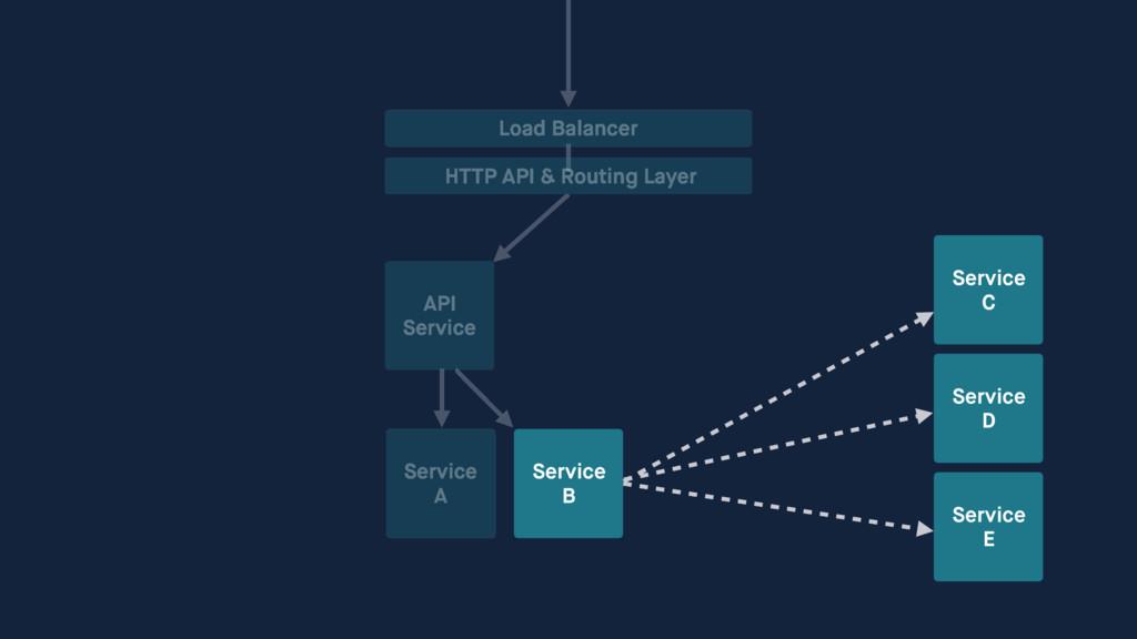 API Service Service A Service B Load Balancer H...