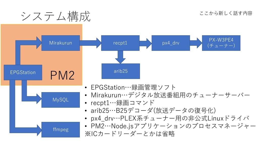 システム構成 EPGStation Mirakurun ffmpeg MySQL PX-W3P...