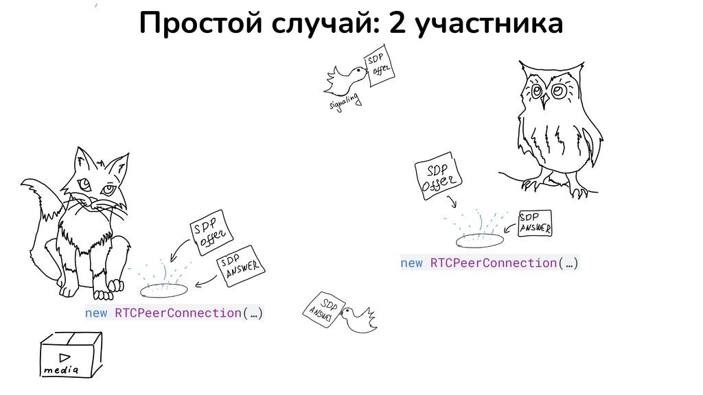 Простой случай: 2 участника new RTCPeerConnecti...