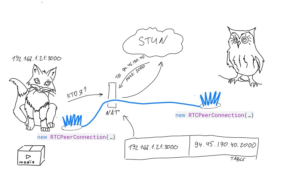 new RTCPeerConnection(…) new RTCPeerConnection(...