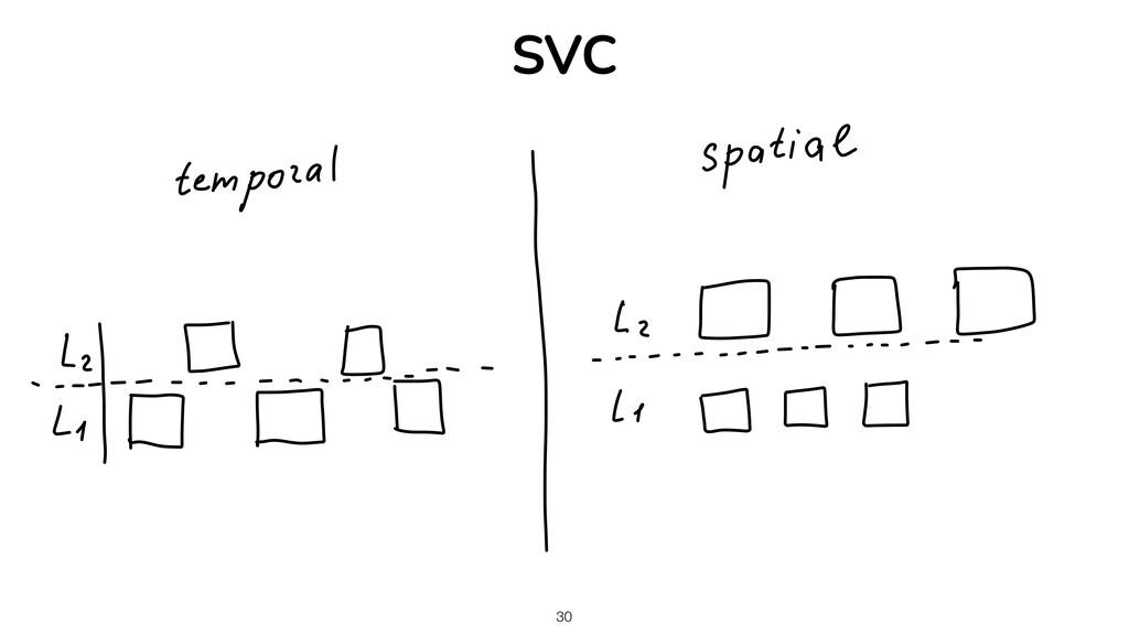 30 SVC
