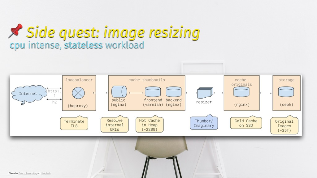 ✨ @tboeghk ✨  Side quest: image resizing cpu in...