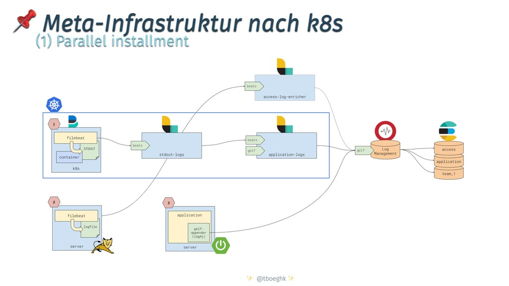 ✨ @tboeghk ✨  Meta-Infrastruktur nach k8s (1) P...