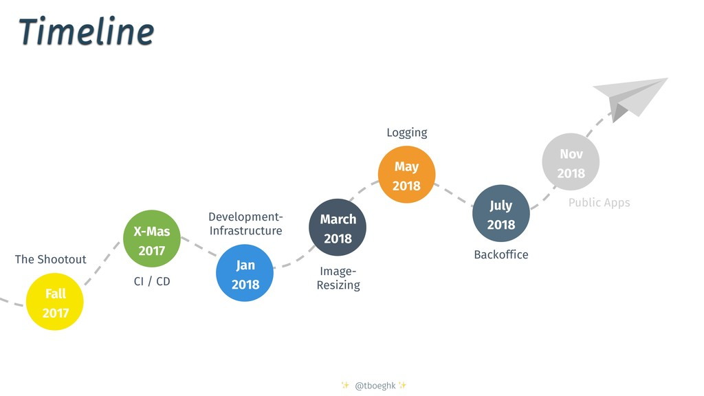 ✨ @tboeghk ✨ Timeline CI / CD Development- Infr...
