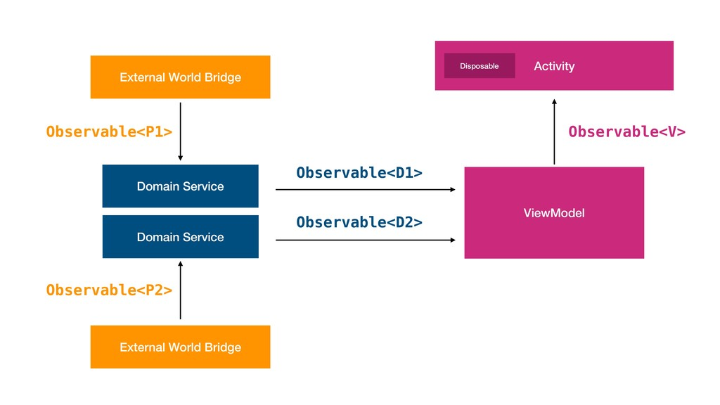 Domain Service ViewModel Activity External Worl...