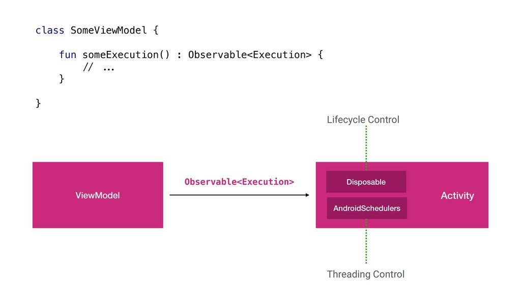 ViewModel Observable<Execution> Disposable Andr...