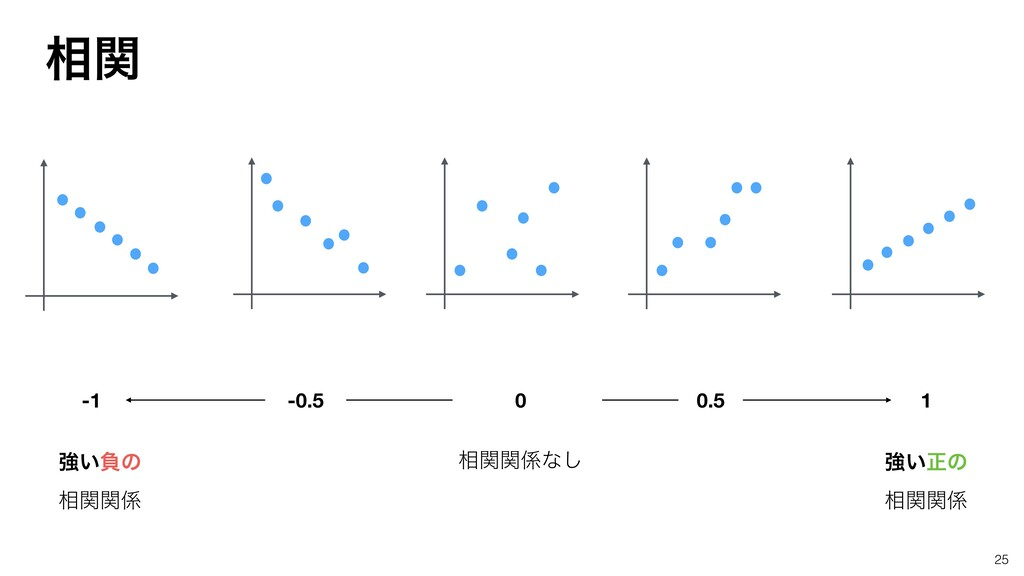 25 ڧ͍ਖ਼ͷ ૬ؔؔ ૬ؔؔͳ͠ ڧ͍ෛͷ ૬ؔؔ 0 1 -1 0.5 -0.5 ૬ؔ