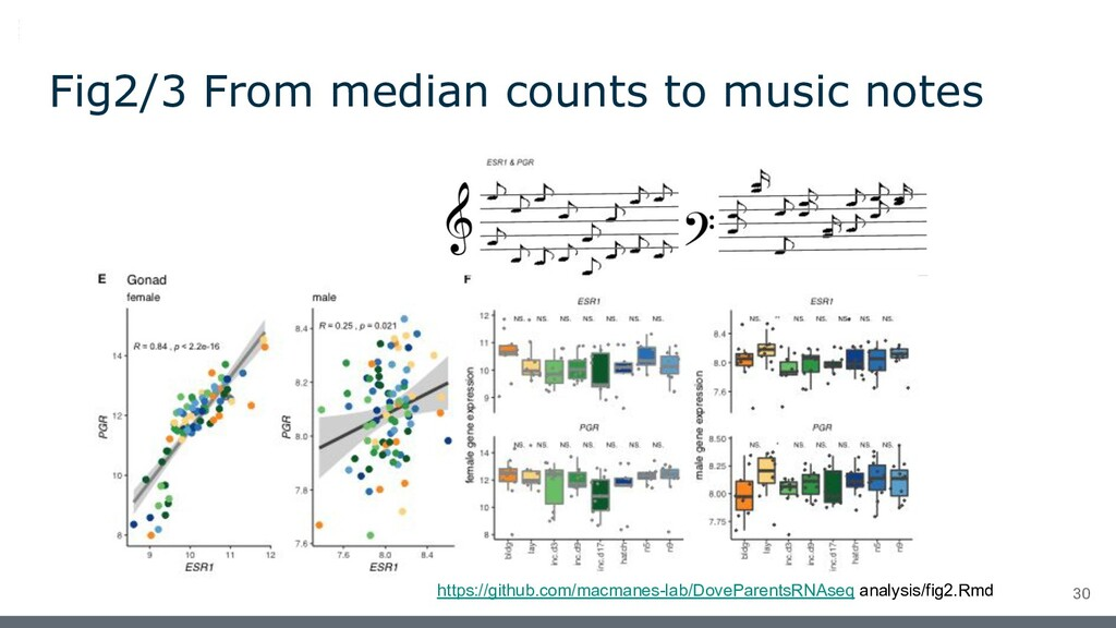 Fig2/3 From median counts to music notes https:...