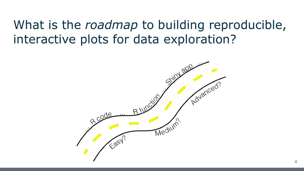 What is the roadmap to building reproducible, i...