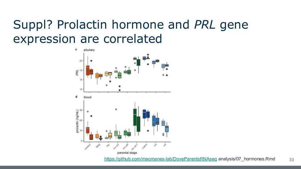 Suppl? Prolactin hormone and PRL gene expressio...