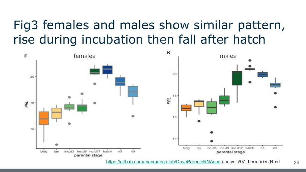 Fig3 females and males show similar pattern, ri...