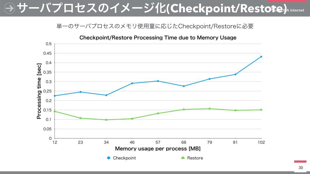 αʔόϓϩηεͷΠϝʔδԽ(Checkpoint/Restore) 30 $IFDLQPJOU...
