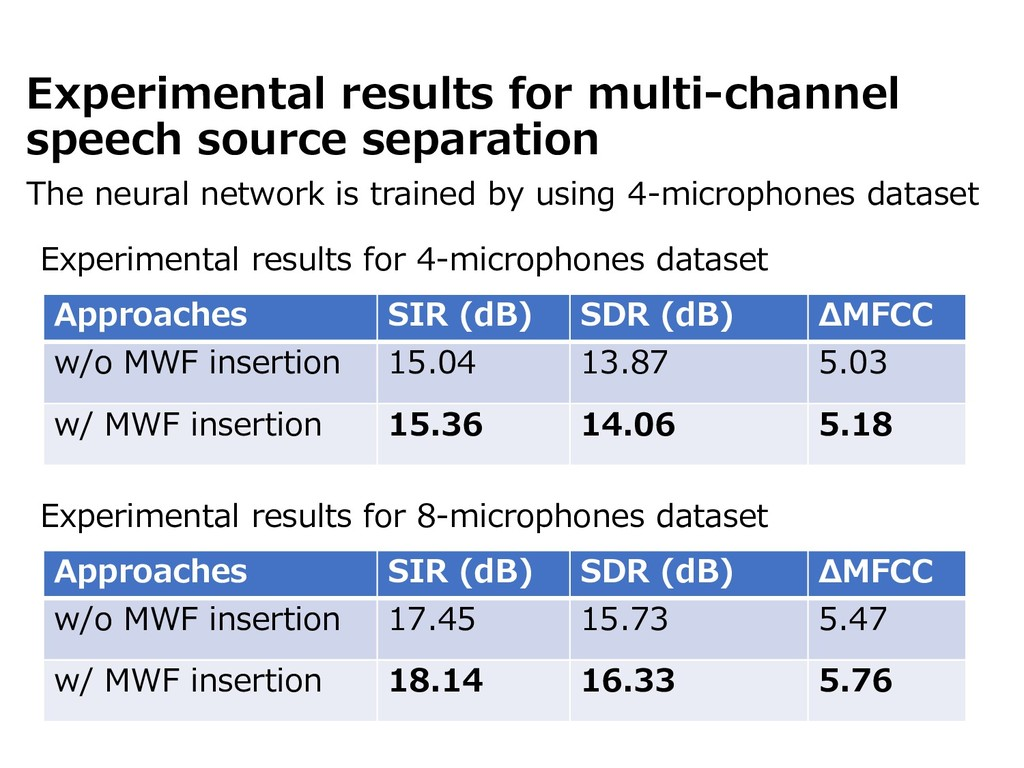 Experimental results for multi-channel speech s...