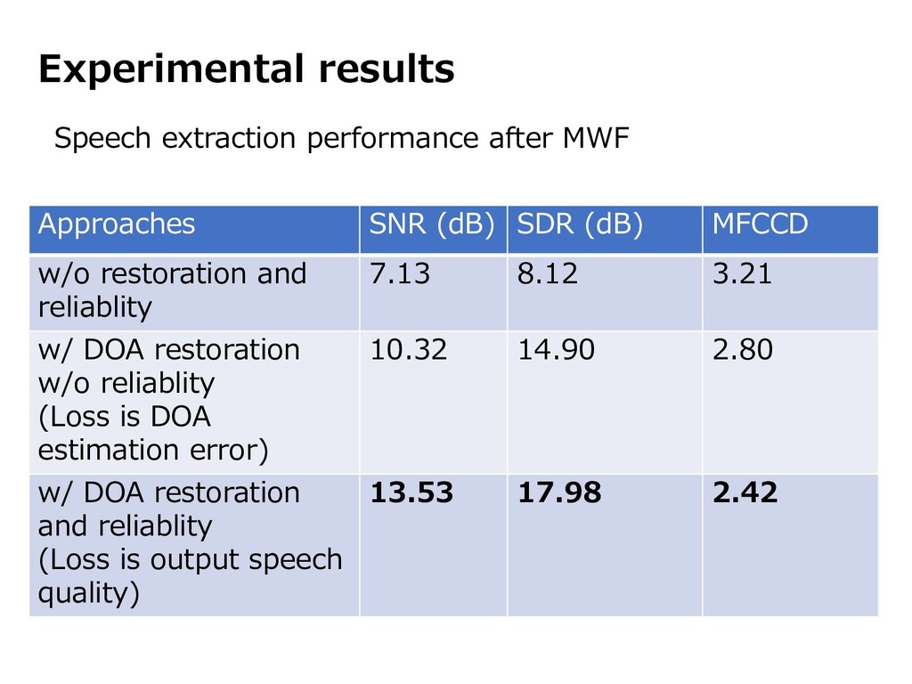 Experimental results Speech extraction performa...