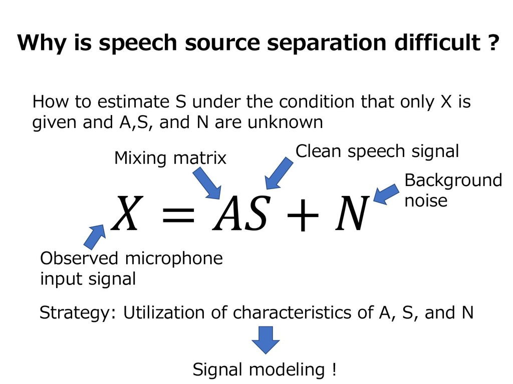 Why is speech source separation difficult ?  = ...