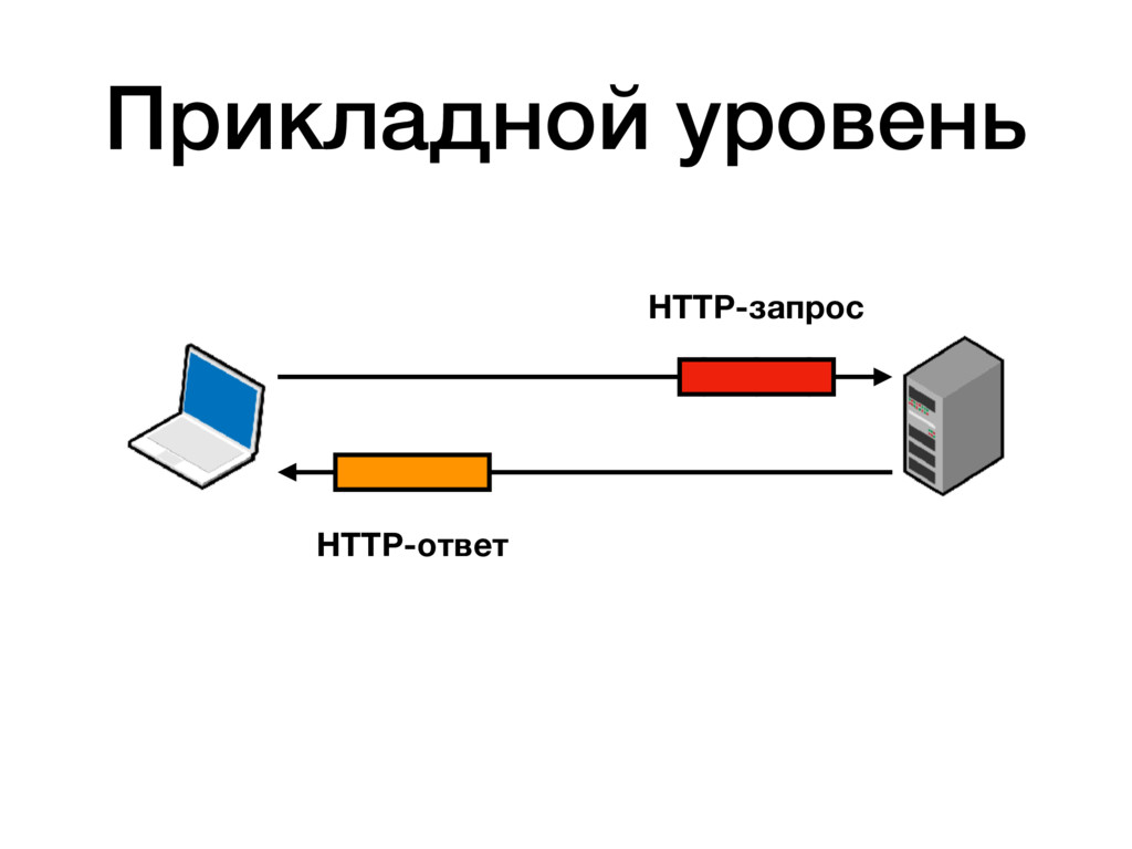 HTTP-запрос HTTP-ответ Прикладной уровень