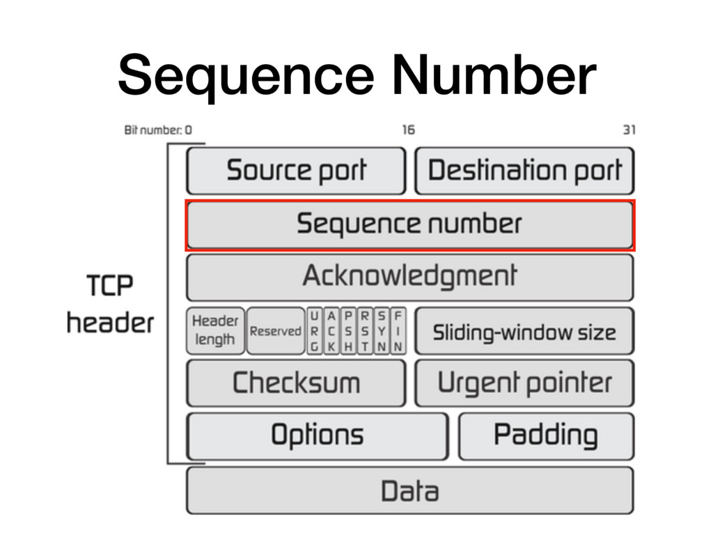 Sequence Number