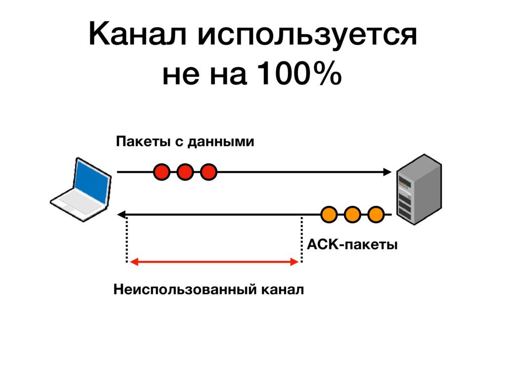 Пакеты с данными ACK-пакеты Канал используется ...