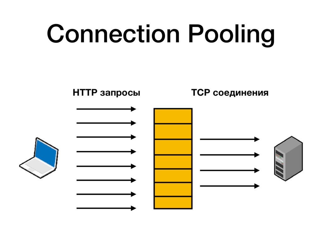 HTTP запросы TCP соединения Connection Pooling