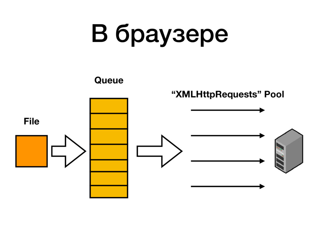 """Queue File """"XMLHttpRequests"""" Pool В браузере"""
