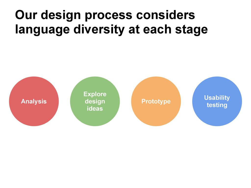 Our design process considers language diversity...