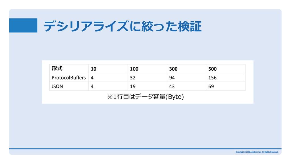 デシリアライズに絞った検証 ※1⾏⽬はデータ容量(Byte) 形式 10 100 300 50...