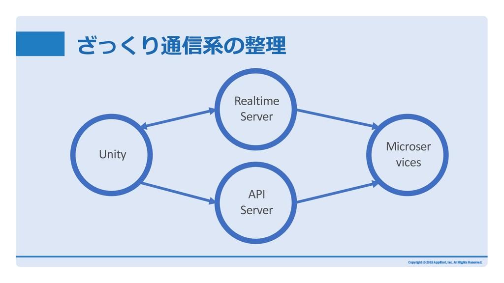 ざっくり通信系の整理 Microser vices Realtime Server Unity...