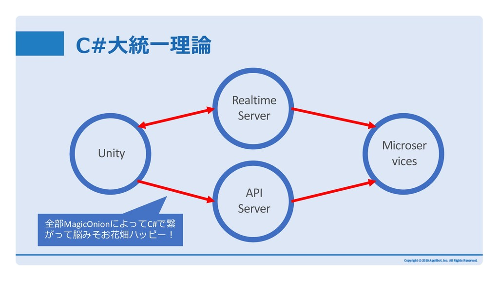 C#⼤統⼀理論 Microser vices Realtime Server Unity AP...
