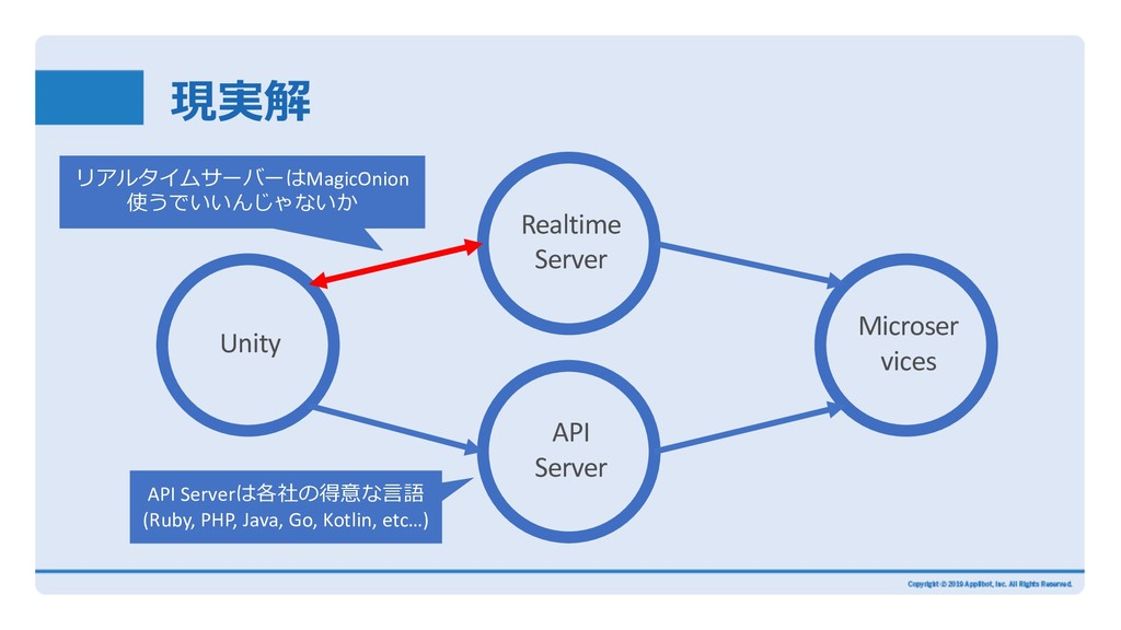 現実解 Microser vices Realtime Server Unity API Se...