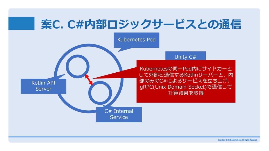 案C. C#内部ロジックサービスとの通信 Kubernetes Pod Kotlin API ...