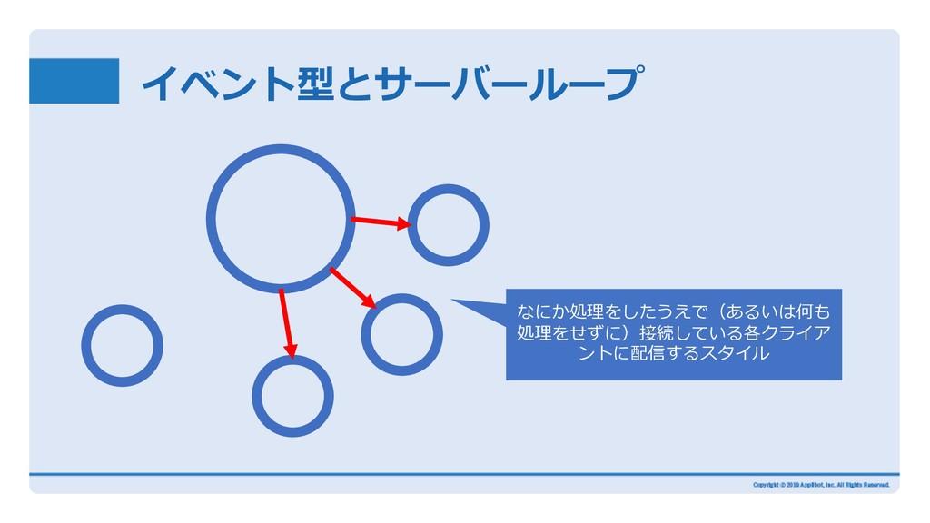 イベント型とサーバーループ なにか処理をしたうえで(あるいは何も 処理をせずに)接続している各...