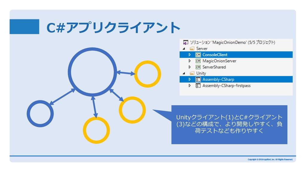 C#アプリクライアント Unityクライアント(1)とC#クライアント (3)などの構成で、よ...