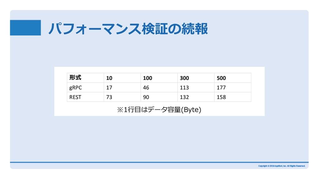 パフォーマンス検証の続報 形式 10 100 300 500 gRPC 17 46 113 1...