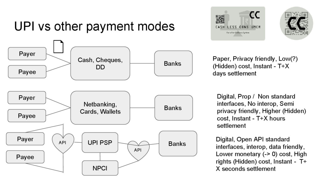 UPI vs other payment modes Payer Banks Banks Ca...