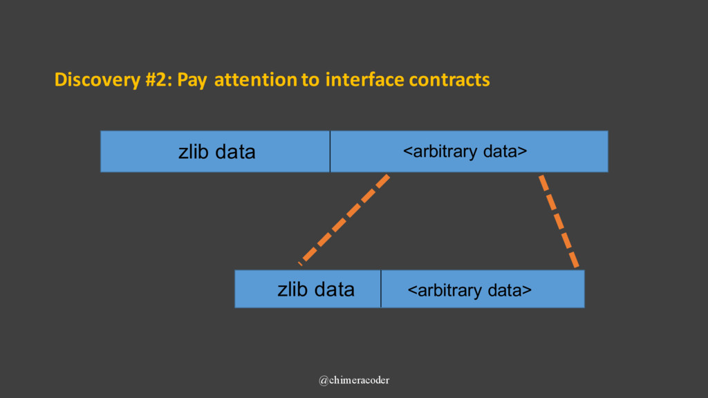 Discovery #2: Pay attention to interface contra...