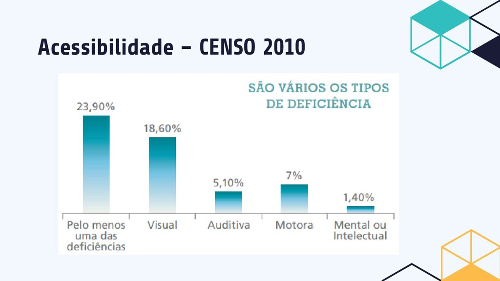 Acessibilidade – CENSO 2010
