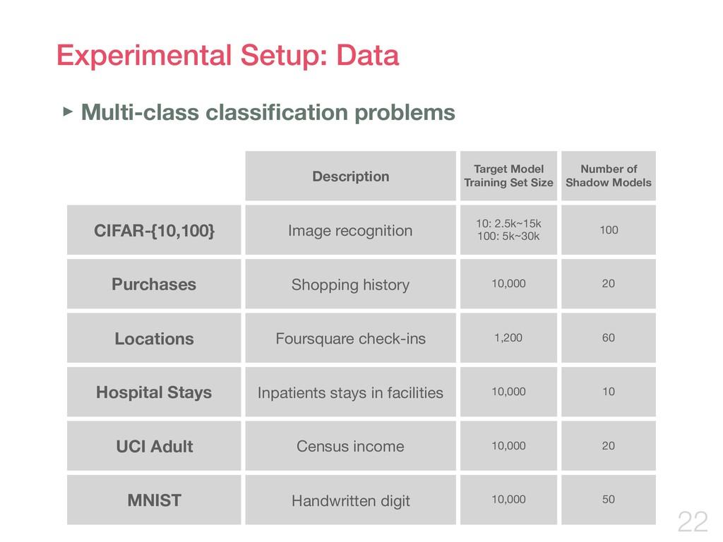 Experimental Setup: Data !22 Description Target...