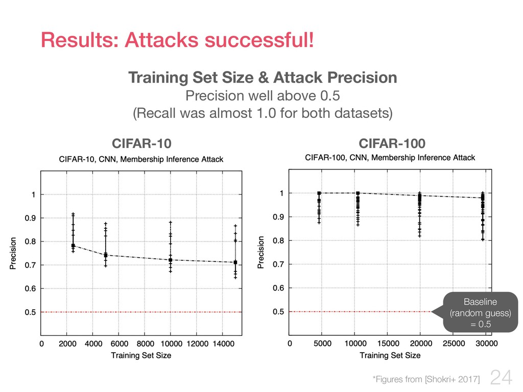 Results: Attacks successful! !24 *Figures from ...