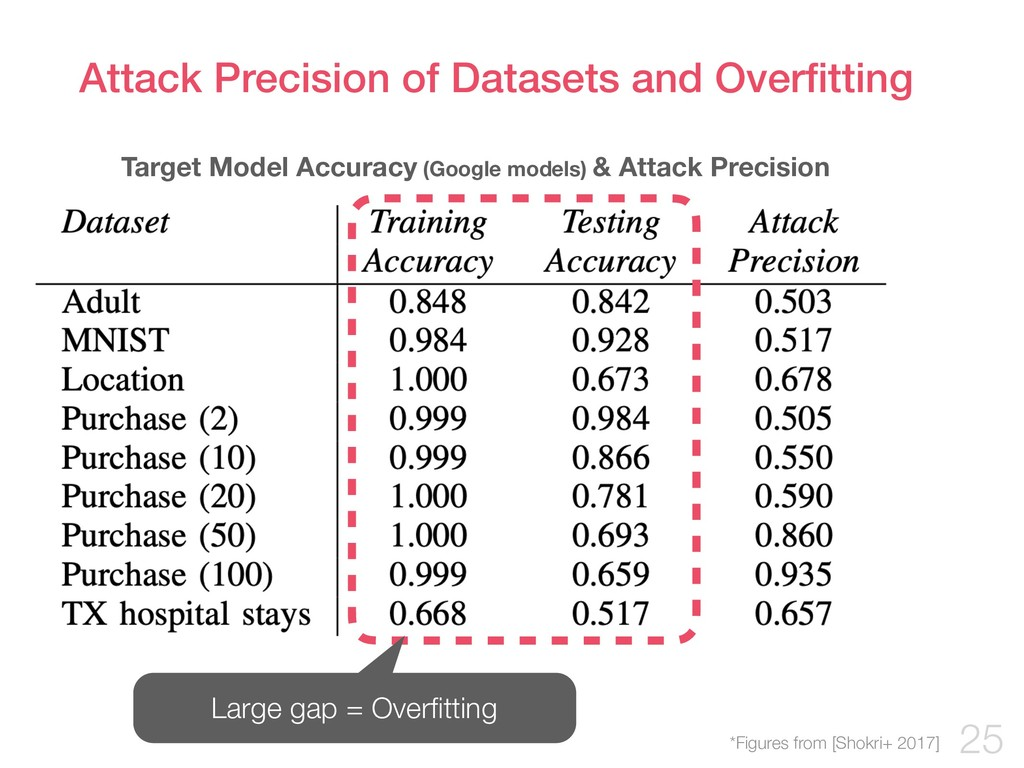 Attack Precision of Datasets and Overfitting !25...