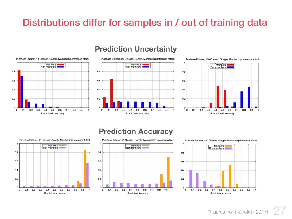 Distributions differ for samples in / out of tr...