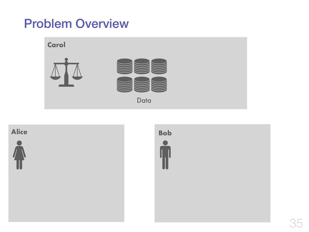 Problem Overview !35 Carol Data Alice Bob