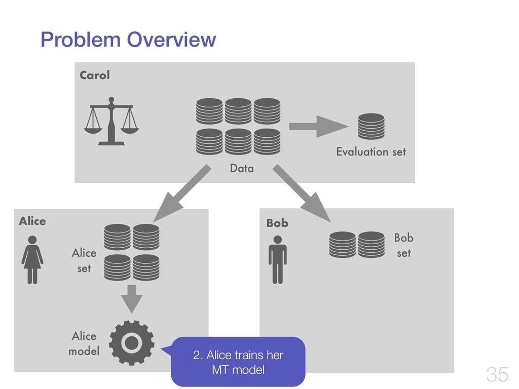 Problem Overview !35 Carol Data Alice Bob Evalu...