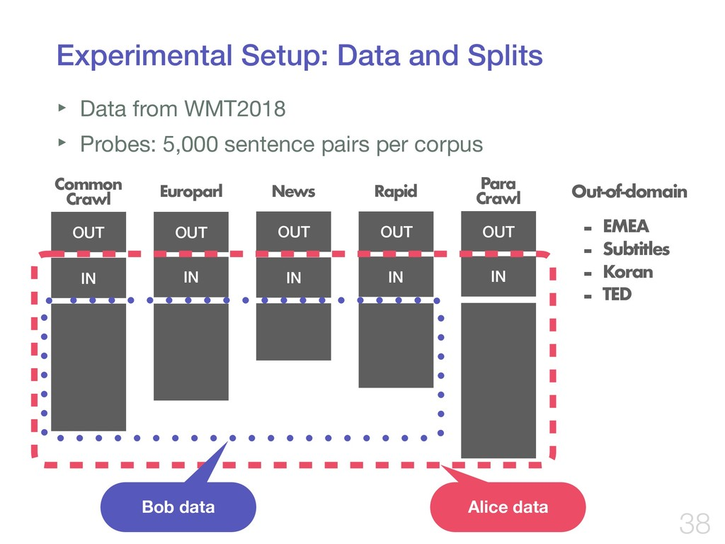 Experimental Setup: Data and Splits ‣ Data from...