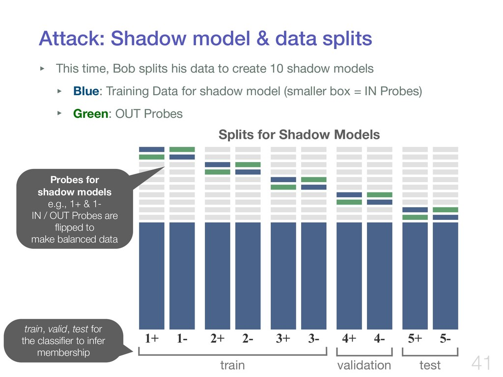 Attack: Shadow model & data splits ‣ This time,...