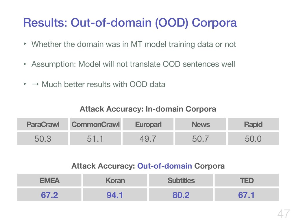 Results: Out-of-domain (OOD) Corpora ‣ Whether ...
