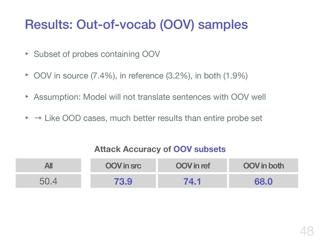 Results: Out-of-vocab (OOV) samples ‣ Subset of...