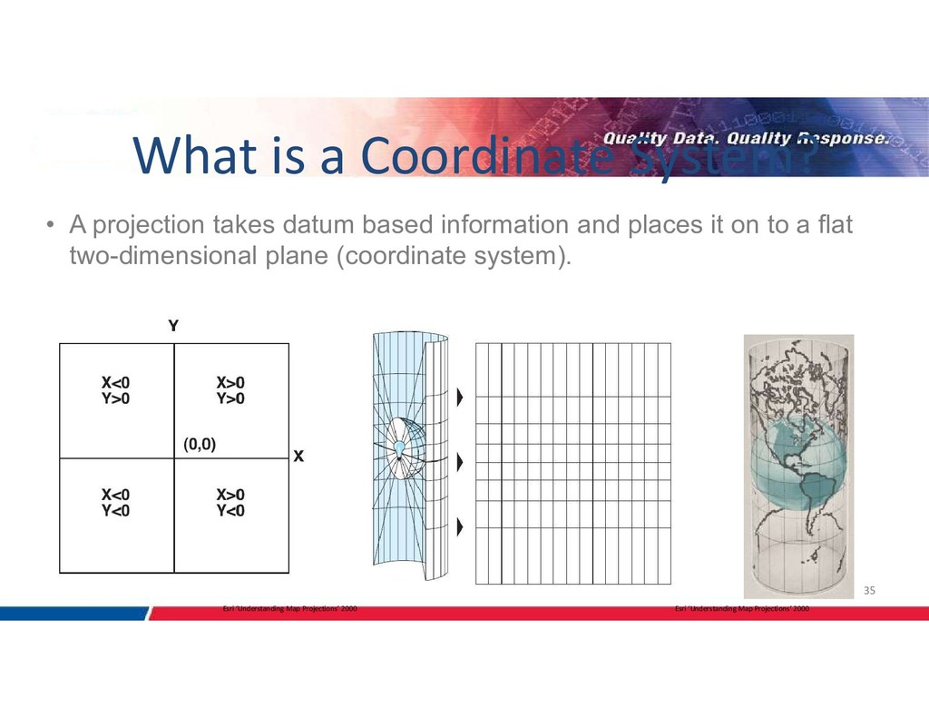 35 • A projection takes datum based information...