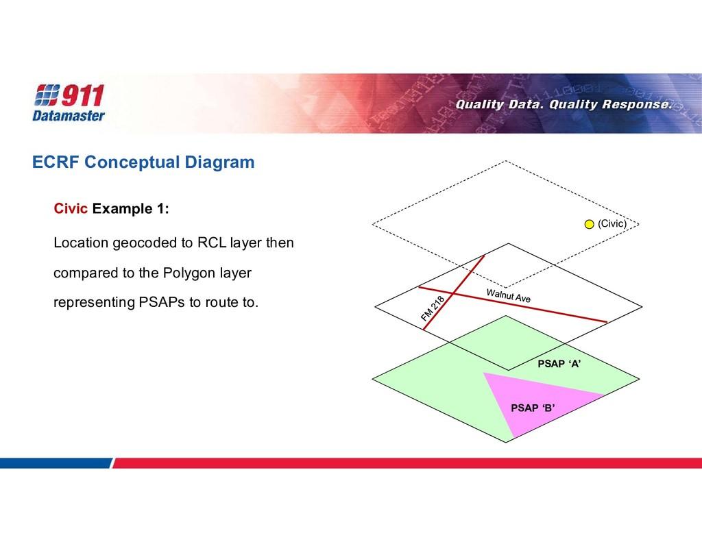 ECRF Conceptual Diagram Civic Example 1: Locati...