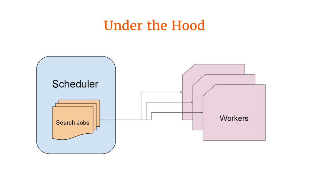 Under the Hood Scheduler Search Jobs Workers
