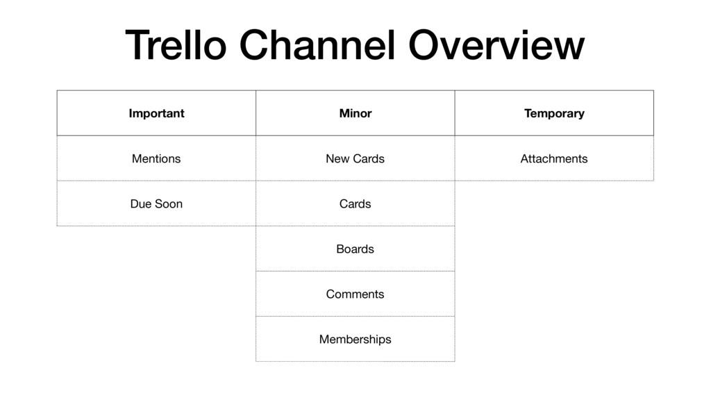 Trello Channel Overview Important Minor Tempora...